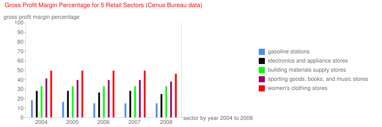 Gross Profit Margin Percentage for 5 Retail Sectors (Cenus Bureau data)